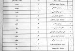 ریز آراء شهرستان بهاباد در یازدهمین دوره انتخابات مجلس شورای اسلامی